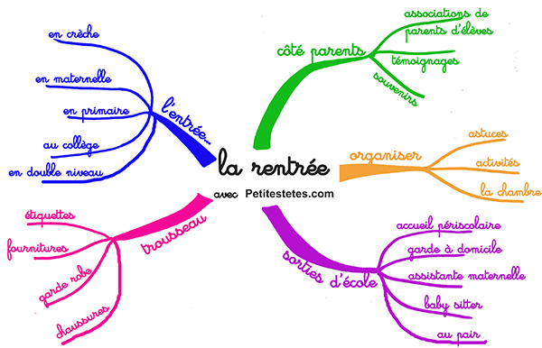 mind-map-rentree