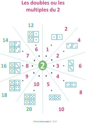 table 2 des